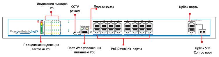 Неуправляемый POE коммутатор UTP1-SW16-TP300