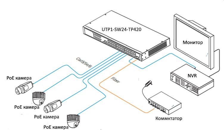 Неуправляемый POE коммутатор UTP1-SW24-TP420