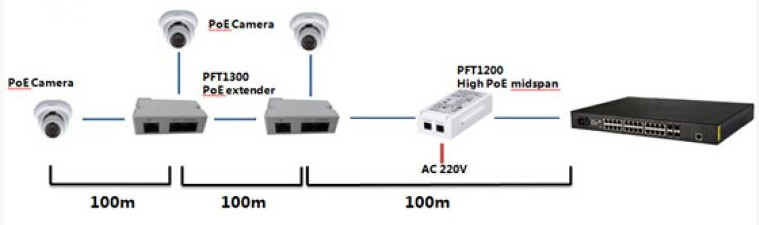 PoE расширитель PFT1300